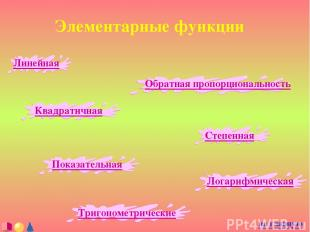 Элементарные функции Линейная Обратная пропорциональность Квадратичная Степенная