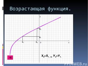 Возрастающая функция. х1 х2 у1 у2 Х2>Х1 , то У2>У1.