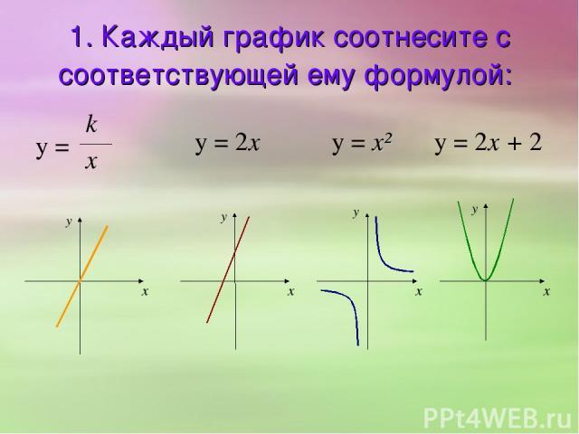 1. Каждый график соотнесите с соответствующей ему формулой: y = k x y = x² y = 2x y = 2x + 2