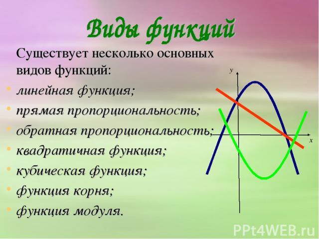 Существует несколько основных видов функций: линейная функция; прямая пропорциональность; обратная пропорциональность; квадратичная функция; кубическая функция; функция корня; функция модуля.