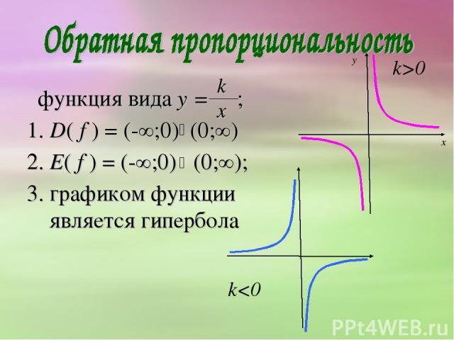 функция вида y = ; 1. D( f ) = (-∞;0) (0;∞) 2. E( f ) = (-∞;0) (0;∞); 3. графиком функции является гипербола k x k>0 k