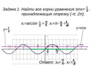 Задача 2. Найти все решения неравенства sinx< , принадлежащие отрезку [-π; 2π].
