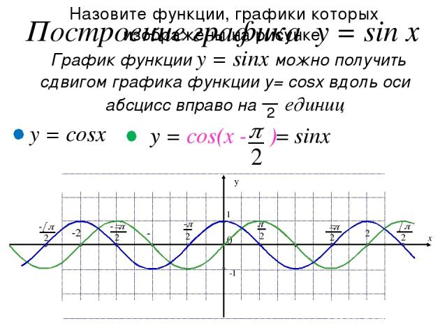 III II I IY III IY I II p - шесть клеток О с ь С и н у с о в Построение графика функции y = sinx с применением тригонометрического круга y 0 1 -1 0