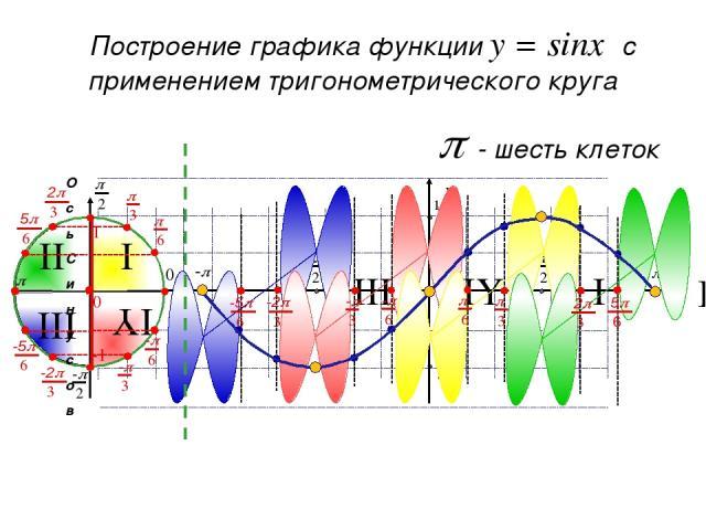 p - три клетки Создание шаблона графика функции y = sinx Ось синусов sin0 = 0 sinp = 0 sin(-p) = 0 p 0 1 -1 0 -p x y + - - + sin = 1 sin = -1 { Полный круг