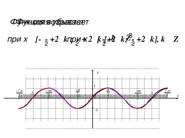 Функция принимает положительные значения на интервалах (0+2πk; π+2πk), т.е., на интервалах (2πk; π+2πk), k ϵ Z. Функция принимает отрицательные значения на интервалах (π+2πk; 2π+2πk), k ϵ Z. x y