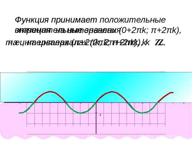Задача 1. Найти все корни уравнения sinx= , принадлежащие отрезку [-π; 2π]. 1 2 у=sinх у= 1 2 π 6 5π 6 Ответ: х1= , х2 = 6 π 5π 6 х1=arcsin = 1 2 π 6 х2=π- = 6 π 5π 6 x y