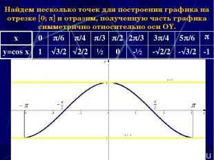 Наумова Ирина Михайловна * Найдем несколько точек для построения графика на отре