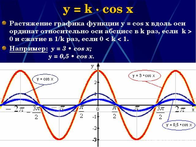 Наумова Ирина Михайловна * y = k · cos x Растяжение графика функции у = соs x вдоль оси ординат относительно оси абсцисс в k раз, если k > 0 и сжатие в 1/k раз, если 0 < k < 1. Например: y = 3 • cos x; y = 0,5 • cos x. Наумова Ирина Михайловна