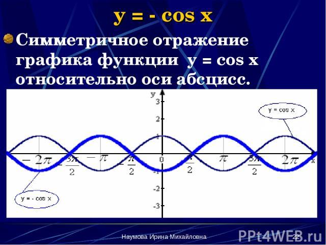 Наумова Ирина Михайловна * y = - cos x Симметричное отражение графика функции y = cos x относительно оси абсцисс. Наумова Ирина Михайловна