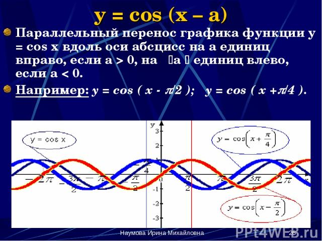 Наумова Ирина Михайловна * y = cos (x – a) Параллельный перенос графика функции y = cos x вдоль оси абсцисс на а единиц вправо, если а > 0, на а единиц влево, если а < 0. Например: y = cos ( x - /2 ); y = cos ( x + /4 ). Наумова Ирина Михайловна