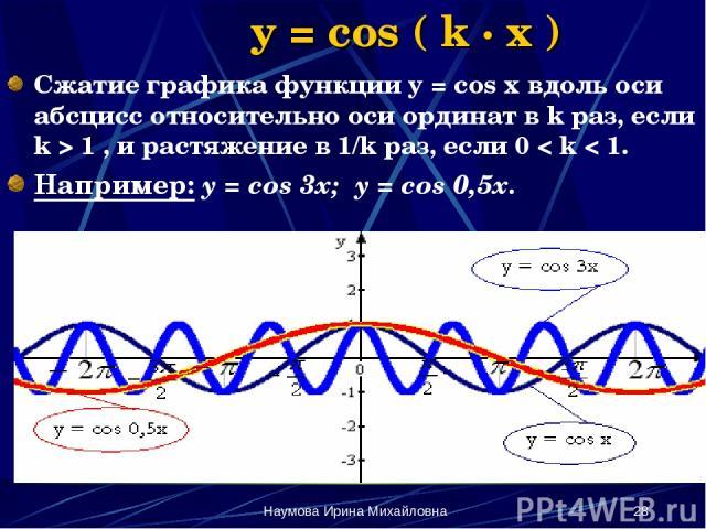 Наумова Ирина Михайловна * y = cos ( k · x ) Сжатие графика функции y = cos x вдоль оси абсцисс относительно оси ординат в k раз, если k > 1 , и растяжение в 1/k раз, если 0 < k < 1. Например: y = cos 3x; y = cos 0,5x. Наумова Ирина Михайловна