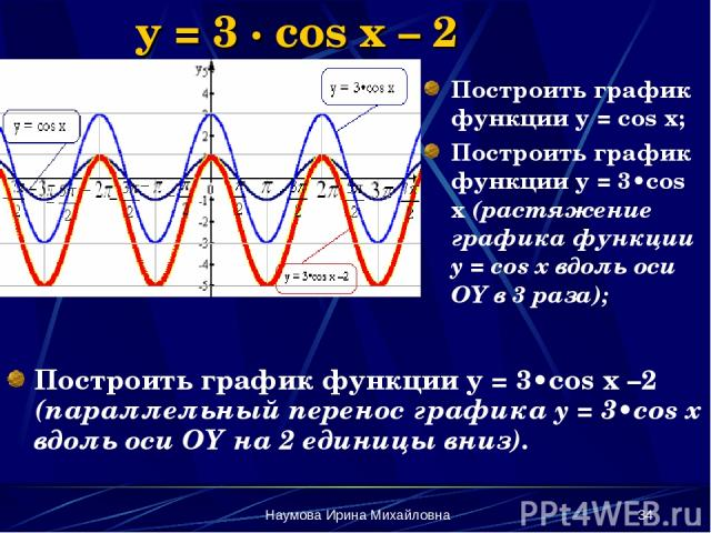 Наумова Ирина Михайловна * y = 3 · cos x – 2 Построить график функции y = 3•cos x –2 (параллельный перенос графика y = 3•cos x вдоль оси OY на 2 единицы вниз). Построить график функции y = cos x; Построить график функции y = 3•cos x (растяжение граф…
