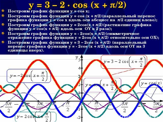 Наумова Ирина Михайловна * y = 3 – 2 · cos (x + /2) Построим график функции y = cos x; Построим график функции y = cos (x + /2)(параллельный перенос графика функции y = cos x вдоль оси абсцисс на /2 единиц влево); Построим график функции y = 2cos(x …