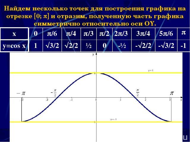 Наумова Ирина Михайловна * Найдем несколько точек для построения графика на отрезке 0; и отразим, полученную часть графика симметрично относительно оси OY. x 0 /6 /4 /3 /2 2 /3 3 /4 5 /6 y=cos x 1 3/2 2/2 ½ 0 -½ - 2/2 - 3/2 -1 Наумова Ирина Михайловна
