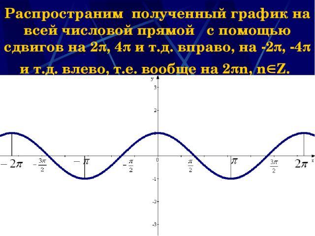Наумова Ирина Михайловна * Распространим полученный график на всей числовой прямой с помощью сдвигов на 2 , 4 и т.д. вправо, на -2 , -4 и т.д. влево, т.е. вообще на 2 n, n Z. Наумова Ирина Михайловна