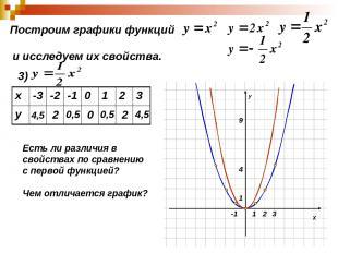 Построим графики функций и исследуем их свойства. 3) 4,5 2 0,5 0 0,5 2 4,5 Есть