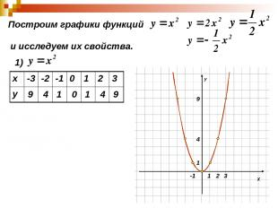 Построим графики функций и исследуем их свойства. 1) 9 4 1 0 1 4 9 х -3 -2 -1 0