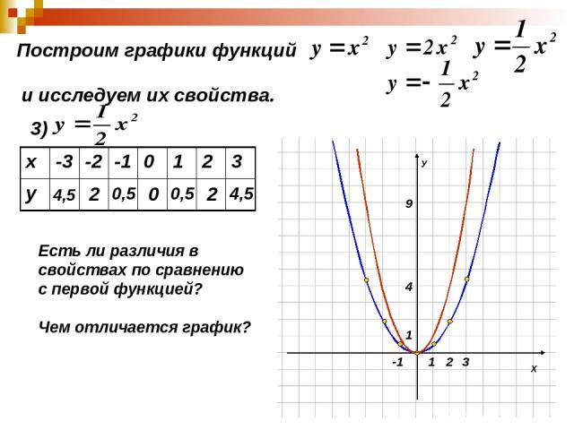 Построим графики функций и исследуем их свойства. 3) 4,5 2 0,5 0 0,5 2 4,5 Есть ли различия в свойствах по сравнению с первой функцией? Чем отличается график? х -3 -2 -1 0 1 2 3 у