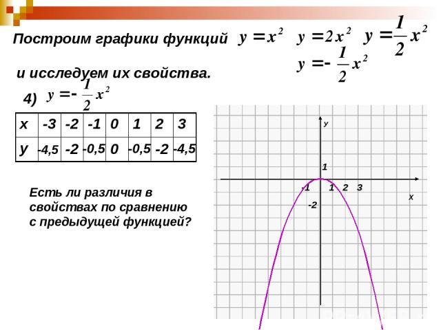 Построим графики функций и исследуем их свойства. 4) -4,5 -2 -0,5 0 -0,5 -2 -4,5 Есть ли различия в свойствах по сравнению с предыдущей функцией? х -3 -2 -1 0 1 2 3 у