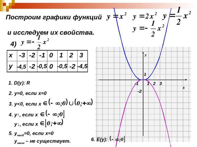 Построим графики функций и исследуем их свойства. 4) -4,5 -2 -0,5 0 -0,5 -2 -4,5 1. D(y): R 2. у=0, если х=0 3. у