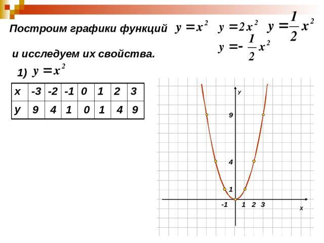 Построим графики функций и исследуем их свойства. 1) 9 4 1 0 1 4 9 х -3 -2 -1 0 1 2 3 у