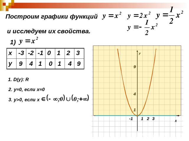 Построим графики функций и исследуем их свойства. 1) 9 4 1 0 1 4 9 1. D(y): R 2. у=0, если х=0 3. у>0, если х х -3 -2 -1 0 1 2 3 у