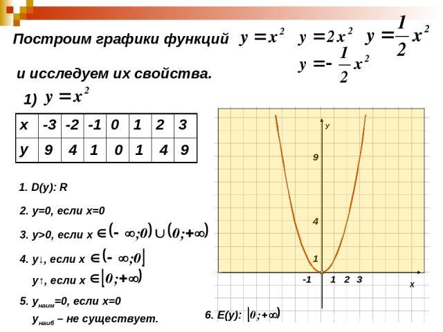 Построим графики функций и исследуем их свойства. 1) 9 4 1 0 1 4 9 1. D(y): R 2. у=0, если х=0 3. у>0, если х 4. у↓, если х у↑, если х 5. унаим=0, если х=0 унаиб – не существует. 6. Е(y): х -3 -2 -1 0 1 2 3 у