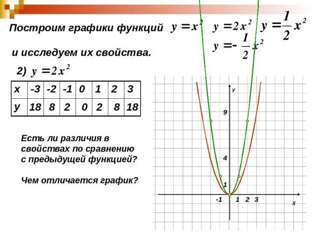 Построим графики функций и исследуем их свойства. 2) 18 8 2 0 2 8 18 Есть ли различия в свойствах по сравнению с предыдущей функцией? Чем отличается график? х -3 -2 -1 0 1 2 3 у