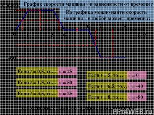 0 1 3 4 6 7 9 v, км/ч t, ч 50 -80 График скорости машины v в зависимости от врем