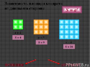 Зависимость площади квадрата от длины его стороны a = 2 a = 3 a = 4 S = a2 S = 4