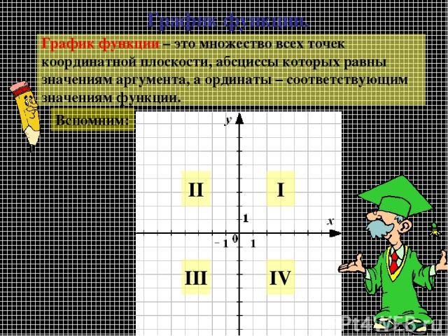 График функции. График функции – это множество всех точек координатной плоскости, абсциссы которых равны значениям аргумента, а ординаты – соответствующим значениям функции. Вспомним: IV III II I