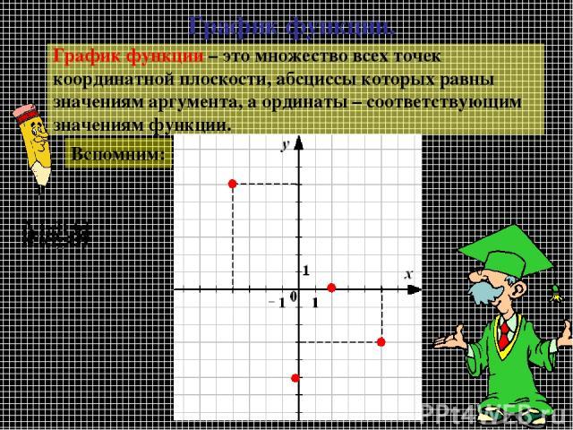 График функции. График функции – это множество всех точек координатной плоскости, абсциссы которых равны значениям аргумента, а ординаты – соответствующим значениям функции. Вспомним: A (-4; 6) B (5; -3) C (2; 0) D (0; -5)