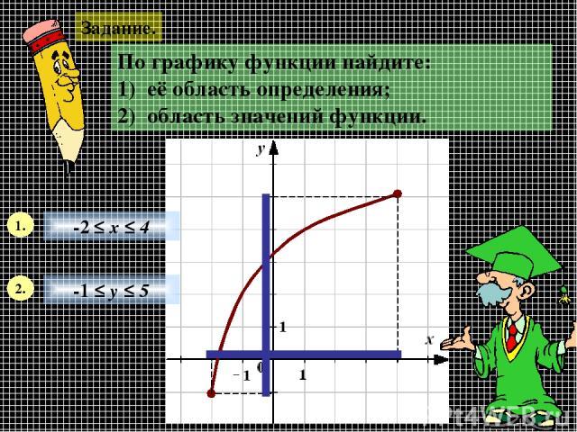 Задание. По графику функции найдите: 1) её область определения; 2) область значений функции. 1. 2. -2 ≤ х ≤ 4 -1 ≤ у ≤ 5