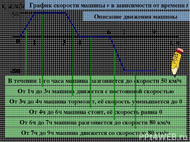 0 1 3 4 6 7 9 v, км/ч t, ч 50 -80 График скорости машины v в зависимости от времени t Описание движения машины В течении 1-го часа машина разгоняется до скорости 50 км/ч От 1ч до 3ч машина движется с постоянной скоростью От 3ч до 4ч машина тормозит,…