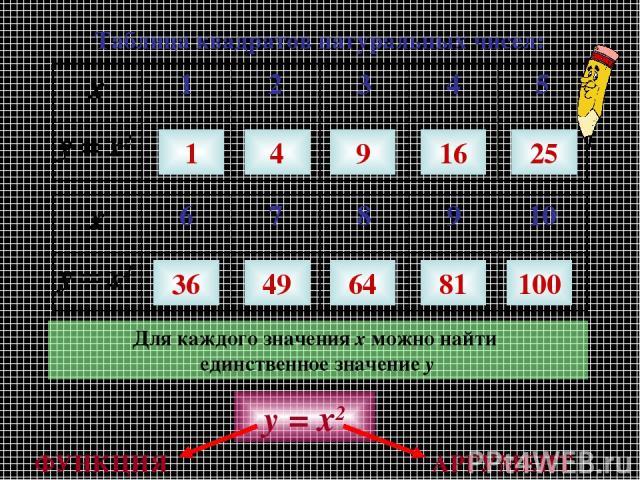 Таблица квадратов натуральных чисел: 1 4 9 16 25 36 49 64 81 100 Для каждого значения х можно найти единственное значение у у = х2 АРГУМЕНТ ФУНКЦИЯ х 1 2 3 4 5 у = х2 х 6 7 8 9 10 у = х2