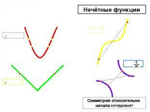 y = x²-1 y = |x| y = x³ y = Чётные функции Нечётные функции Симметрия относитель