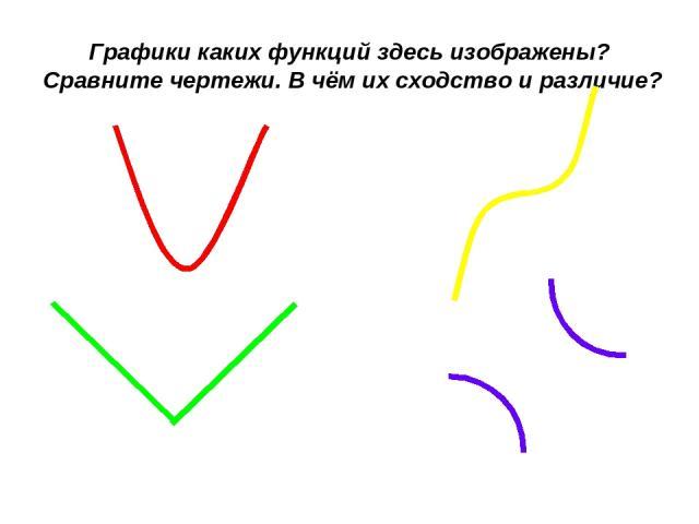 Графики каких функций здесь изображены? Сравните чертежи. В чём их сходство и различие?