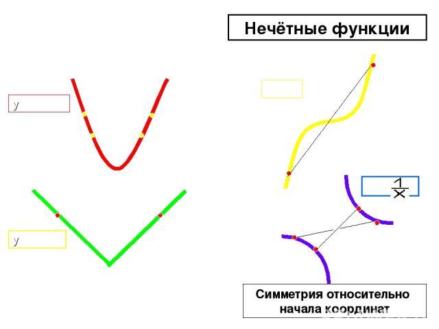 y = x²-1 y = |x| y = x³ y = Чётные функции Нечётные функции Симметрия относительно оси Оy Симметрия относительно начала координат