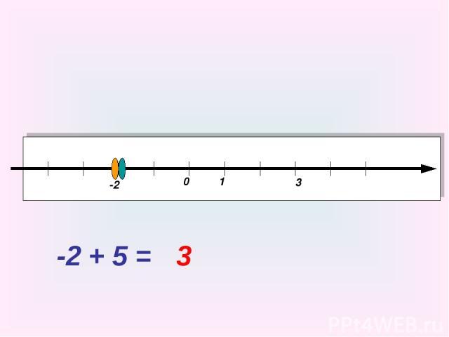 0 1 -2 + 5 = -2 3 3