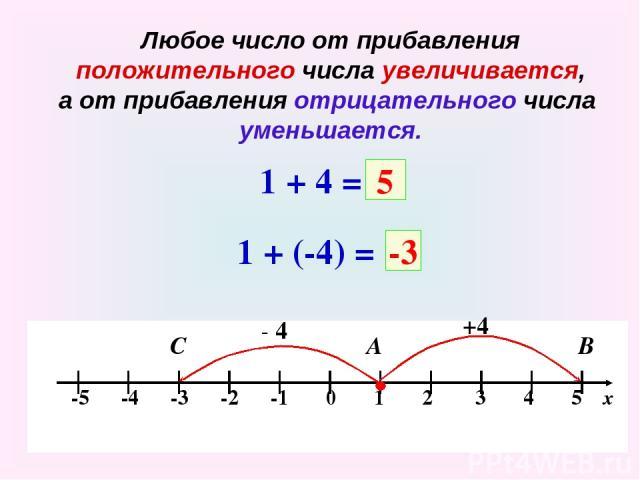 Любое число от прибавления положительного числа увеличивается, а от прибавления отрицательного числа уменьшается. 1 + 4 = +4 А В 5 1 + (-4) = - 4 С -3