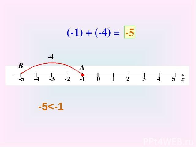 (-1) + (-4) = -4 А В -5 -5