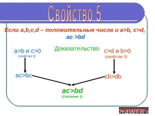 Если a,b,c,d – положительные числа и a>b, c>d, ас >bd Доказательство a>b и c>0 (