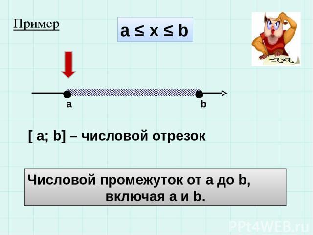 а ≤ x ≤ b a b [ a; b] – числовой отрезок Числовой промежуток от а до b, включая а и b. Пример