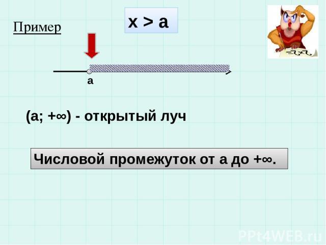 х > а а (а; +∞) - открытый луч Числовой промежуток от а до +∞. Пример