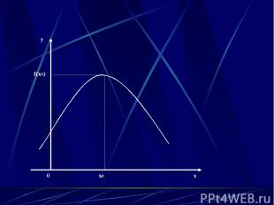 0 x0 x y f(x0)