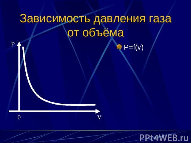 Зависимость давления газа от объёма P=f(v) P 0 V