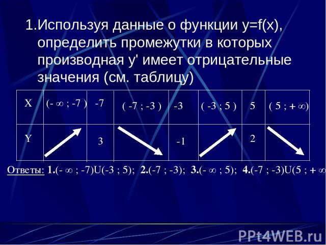 1.Используя данные о функции y=f(x), определить промежутки в которых производная y' имеет отрицательные значения (см. таблицу) X Y -7 3 -3 -1 5 2 (- ∞ ; -7 ) ( -7 ; -3 ) ( -3 ; 5 ) ( 5 ; + ∞) Ответы: 1.(- ∞ ; -7)U(-3 ; 5); 2.(-7 ; -3); 3.(- ∞ ; 5); …