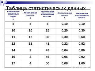 Таблица статистических данных Количество решенных задач xi Абсолютная частота ni