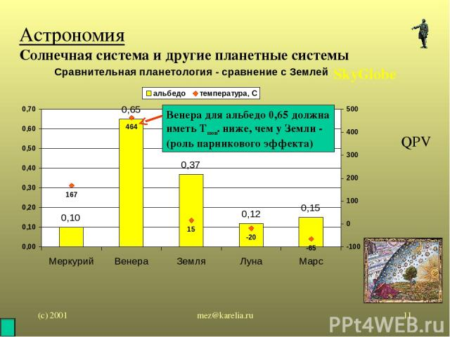 (с) 2001 mez@karelia.ru * Астрономия Солнечная система и другие планетные системы SkyGlobe QPV Венера для альбедо 0,65 должна иметь Тпов. ниже, чем у Земли - (роль парникового эффекта) mez@karelia.ru