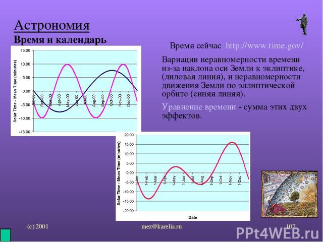 (с) 2001 mez@karelia.ru * Астрономия Время и календарь Время сейчас http://www.time.gov/ Вариации неравномерности времени из-за наклона оси Земли к эклиптике, (лиловая линия), и неравномерности движения Земли по эллиптической орбите (синяя линяя). У…